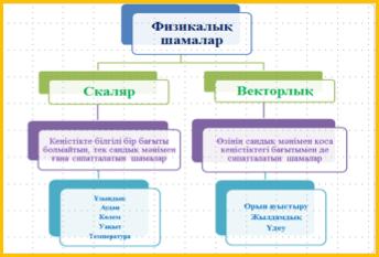 Скалярлық және векторлық шамалар - 5