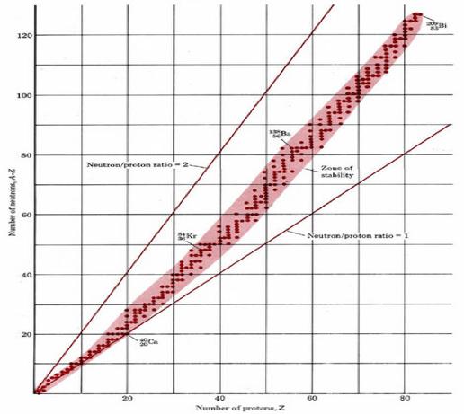 Природа и свойства альфа- бета- и гамма-излучений - 7