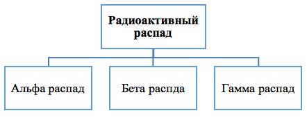 Природа и свойства альфа- бета- и гамма-излучений - 8