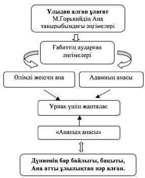 Ғ.Мүсірепов «Ананың анасы» әңгімесі - 11