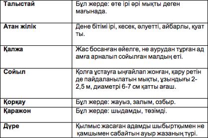 М.Әуезов. «Қараш-Қараш оқиғасы» повесі